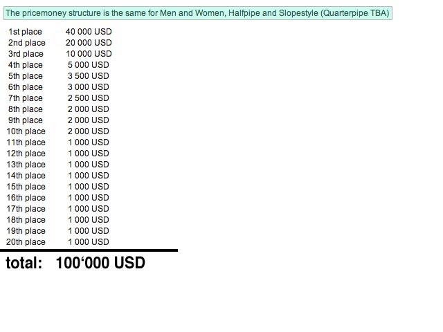 2012 WSC prize money spread
